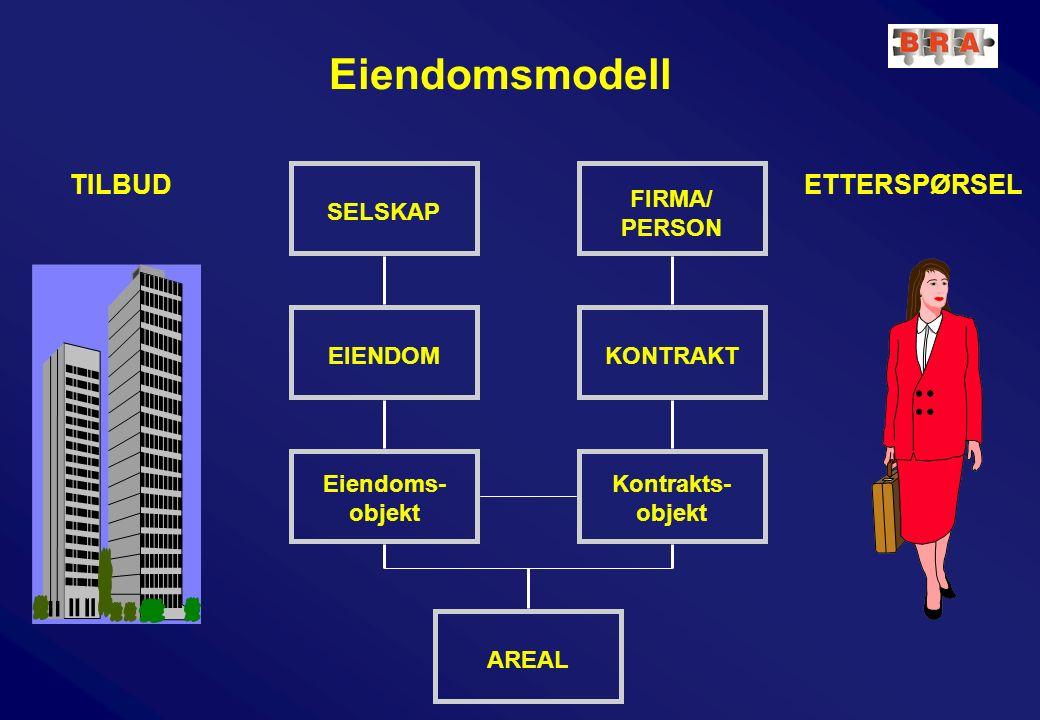 Eiendomsmodell SELSKAP EIENDOM Eiendoms- objekt AREAL FIRMA/ PERSON KONTRAKT Kontrakts- objekt TILBUDETTERSPØRSEL