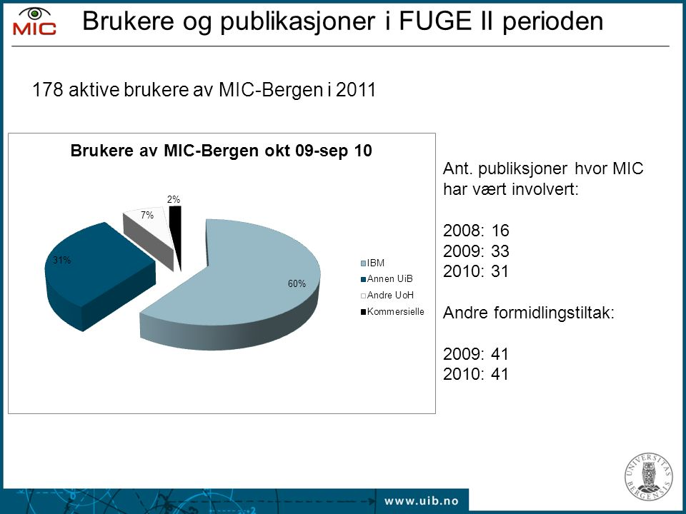 178 aktive brukere av MIC-Bergen i 2011 Ant.