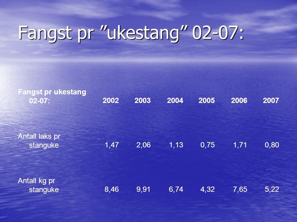 Pris pr kg laks som tilrettelagt fiske 07: Gjennomsnitt 25.000 kr pr uke Gjennomsnitt 25.000 kr pr uke Gjennomsnitt 1 laks/ukestang Gjennomsnitt 1 laks/ukestang Gjennomsnitt 25.000 kr pr laks Gjennomsnitt 25.000 kr pr laks Gjennomsnitt 5 kg/laks Gjennomsnitt 5 kg/laks Gjennomsnitt 5.000 kr/kg laks Gjennomsnitt 5.000 kr/kg laks