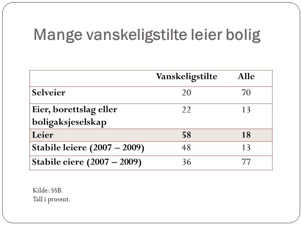 Mange vanskeligstilte leier bolig VanskeligstilteAlle Selveier2070 Eier, borettslag eller boligaksjeselskap 2213 Leier5818 Stabile leiere (2007 – 2009) 4813 Stabile eiere (2007 – 2009) 3677 Kilde: SSB.