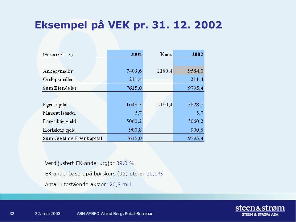 22. mai 2003ABN AMBRO Alfred Berg: Retail Seminar32 Eksempel på VEK pr.