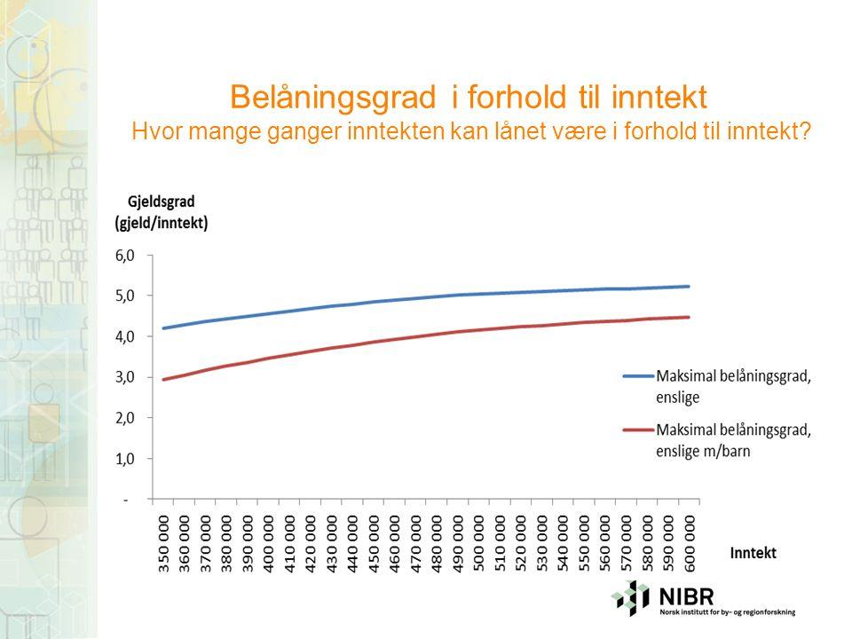 Belåningsgrad i forhold til inntekt Hvor mange ganger inntekten kan lånet være i forhold til inntekt
