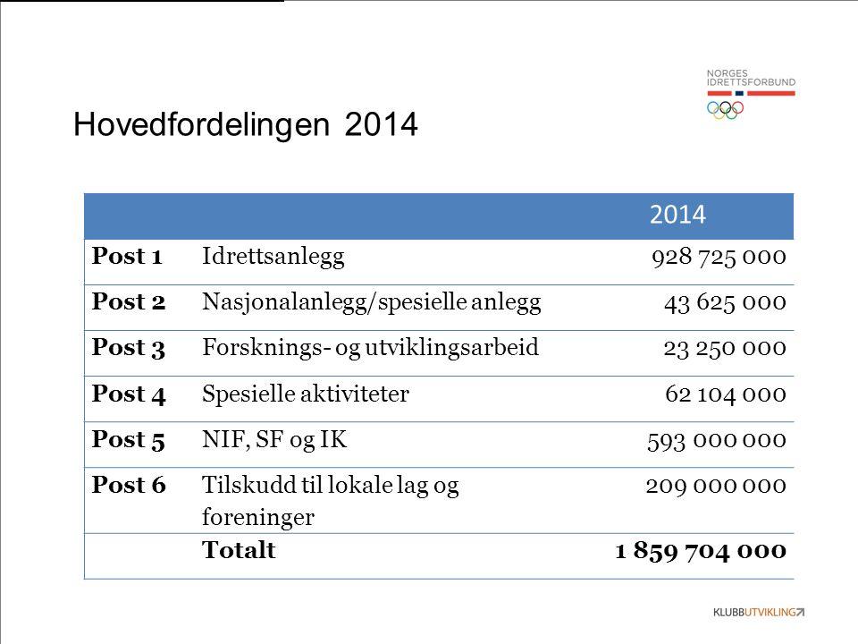 Hovedfordelingen 2014 2014 Post 1Idrettsanlegg928 725 000 Post 2Nasjonalanlegg/spesielle anlegg43 625 000 Post 3Forsknings- og utviklingsarbeid23 250