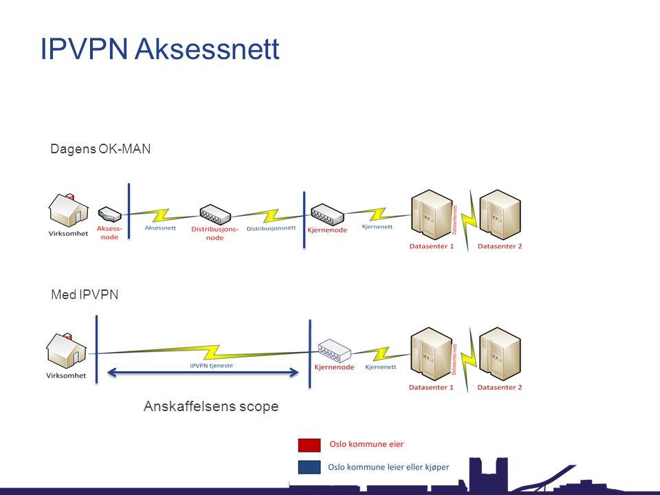 Dagens OK-MAN Med IPVPN Anskaffelsens scope IPVPN Aksessnett