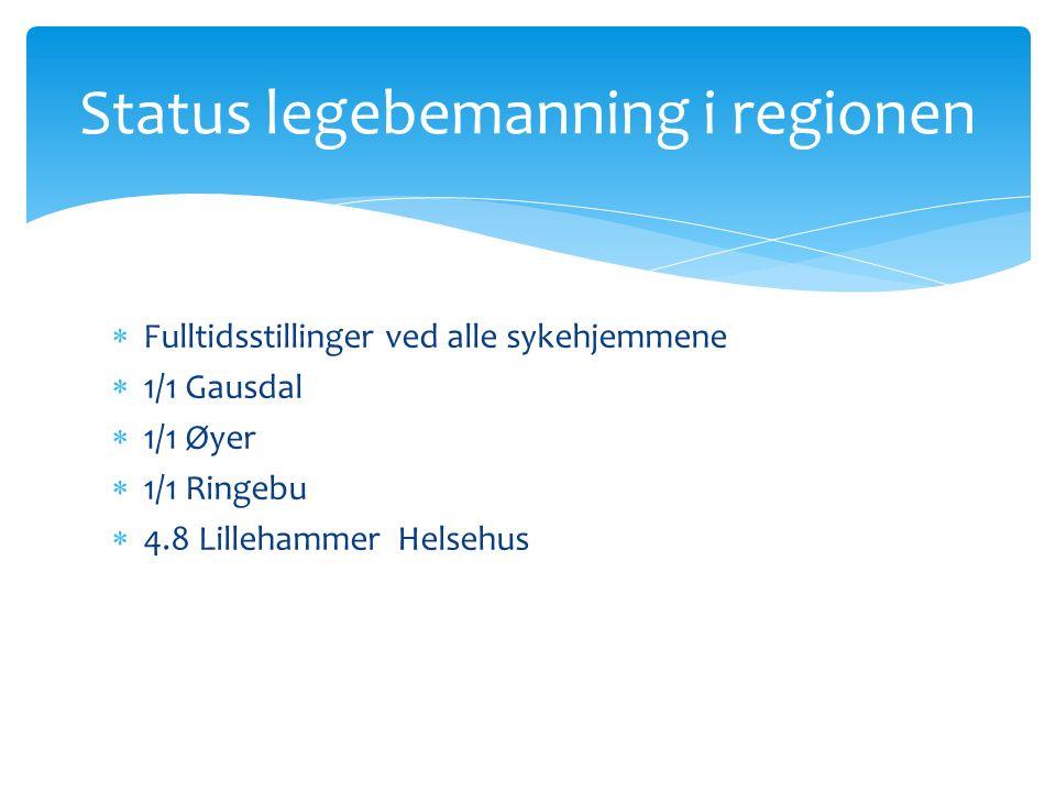  Fulltidsstillinger ved alle sykehjemmene  1/1 Gausdal  1/1 Øyer  1/1 Ringebu  4.8 Lillehammer Helsehus Status legebemanning i regionen