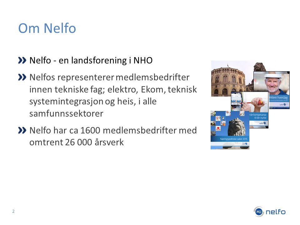 Nelfo - en landsforening i NHO Nelfos representerer medlemsbedrifter innen tekniske fag; elektro, Ekom, teknisk systemintegrasjon og heis, i alle samfunnssektorer Nelfo har ca 1600 medlemsbedrifter med omtrent 26 000 årsverk Om Nelfo 2