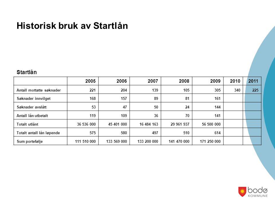 Historisk bruk av Startlån Startlån 2005200620072008200920102011 Antall mottatte søknader221204139105305340225 Søknader innvilget1681578981161 Søknade