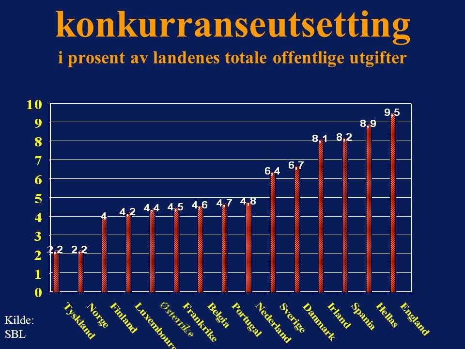 Graden av konkurranseutsetting i prosent av landenes totale offentlige utgifter Kilde: SBL