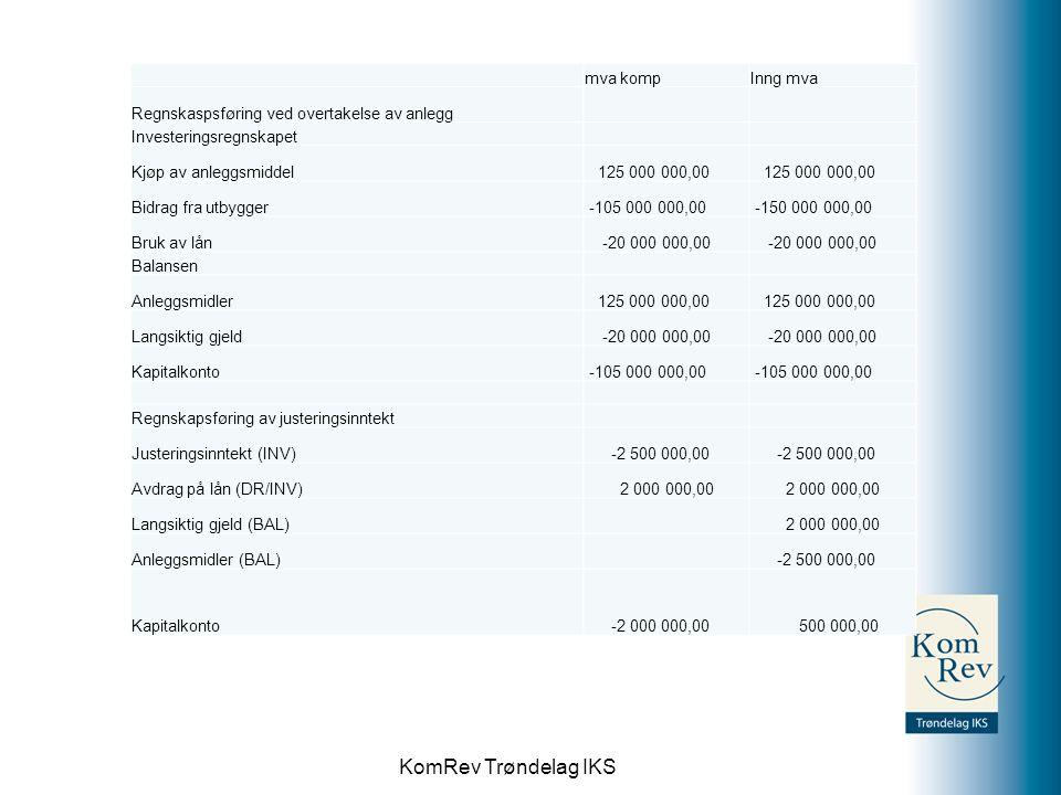 KomRev Trøndelag IKS mva kompInng mva Regnskaspsføring ved overtakelse av anlegg Investeringsregnskapet Kjøp av anleggsmiddel 125 000 000,00 Bidrag fr