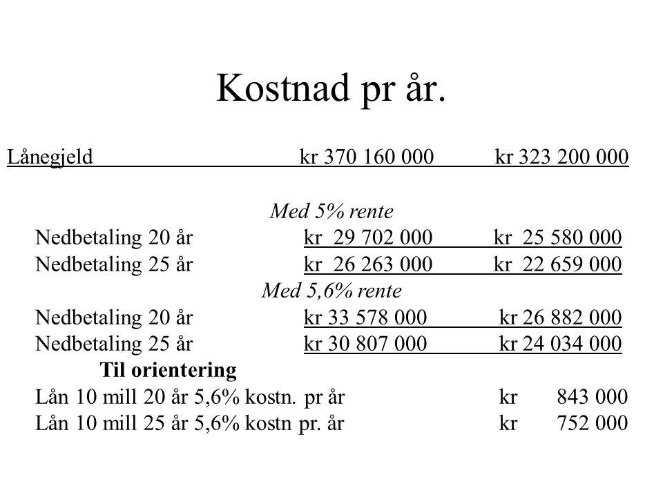 Lånegjeld kr 370 160 000 kr 323 200 000 Kostnad pr år. Med 5% rente Nedbetaling 20 år kr 29 702 000 kr 25 580 000 Nedbetaling 25 år kr 26 263 000 kr 2
