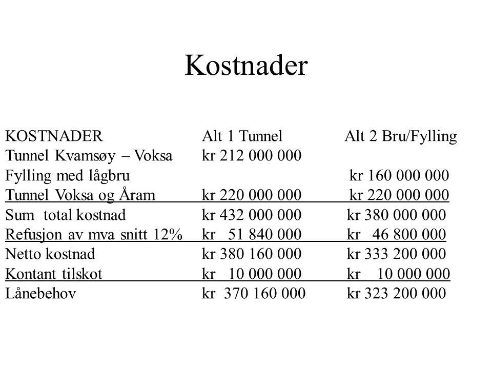 KOSTNADER Alt 1 Tunnel Alt 2 Bru/Fylling Tunnel Kvamsøy – Voksakr 212 000 000 Fylling med lågbru kr 160 000 000 Tunnel Voksa og Åram kr 220 000 000kr
