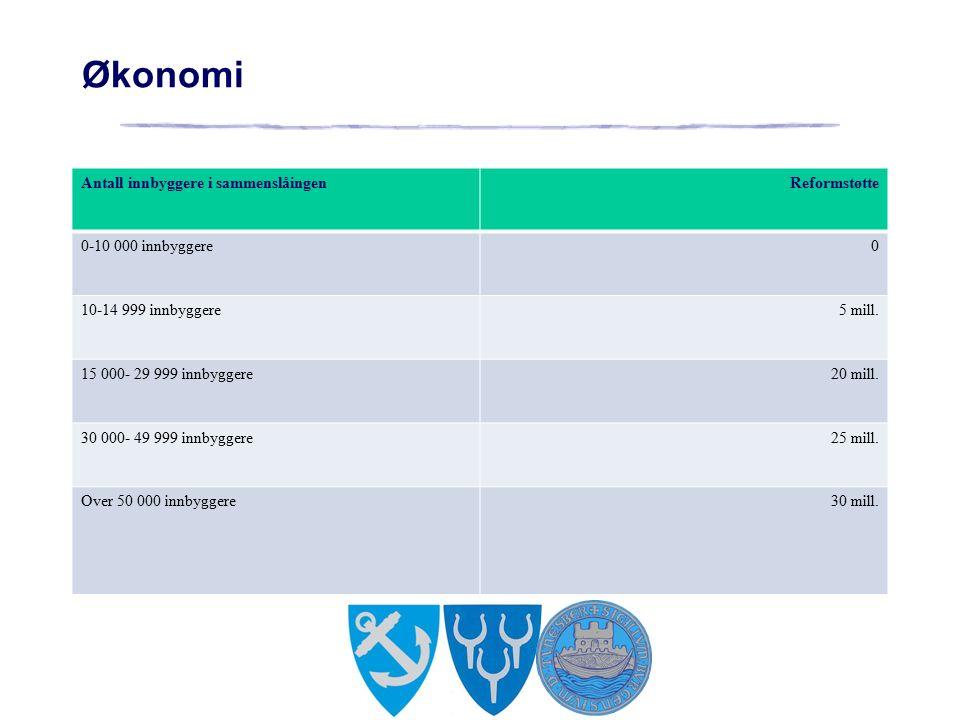 Økonomi Antall innbyggere i sammenslåingenReformstøtte 0-10 000 innbyggere0 10-14 999 innbyggere5 mill.