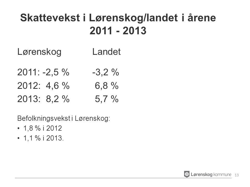 LørenskogLandet 2011: -2,5 %-3,2 % 2012: 4,6 % 6,8 % 2013: 8,2 % 5,7 % Befolkningsvekst i Lørenskog: 1,8 % i 2012 1,1 % i 2013.