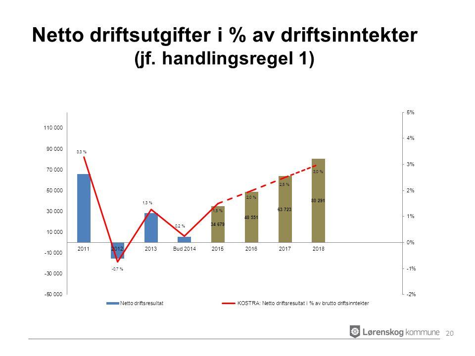 Netto driftsutgifter i % av driftsinntekter (jf. handlingsregel 1) 20
