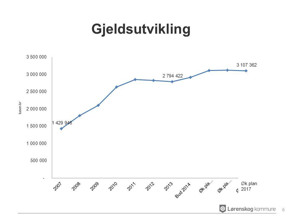 Sosialhjelpsutgiftene til alle brukergrupper har økt fra 26,8 mill i 2011, 30 mill i 2012 og til 33 mill i 2013.