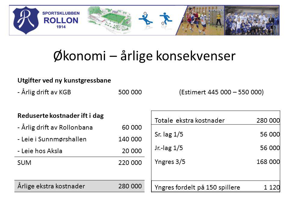 Økonomi – årlige konsekvenser Utgifter ved ny kunstgressbane - Årlig drift av KGB500 000(Estimert 445 000 – 550 000) Reduserte kostnader ift i dag - Årlig drift av Rollonbana60 000 - Leie i Sunnmørshallen140 000 - Leie hos Aksla20 000 SUM220 000 Årlige ekstra kostnader280 000 Totale ekstra kostnader280 000 Sr.