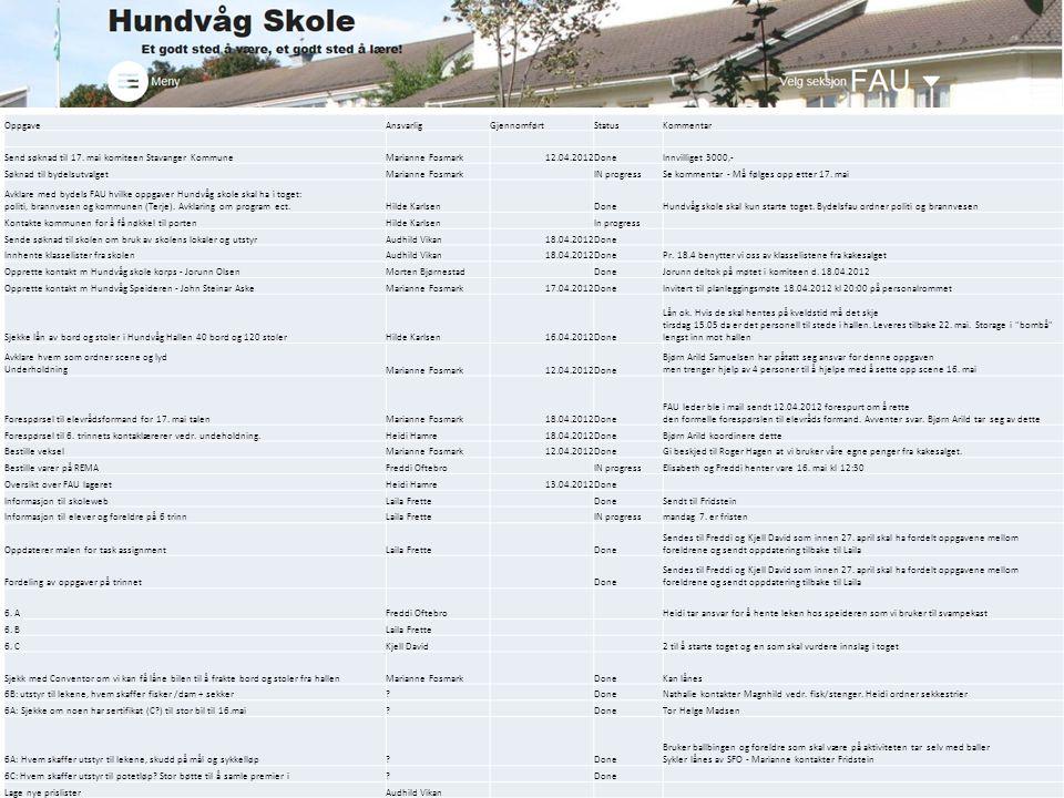OppgaveAnsvarligGjennomførtStatusKommentar Send søknad til 17. mai komiteen Stavanger KommuneMarianne Fosmark12.04.2012DoneInnvilliget 3000,- Søknad t