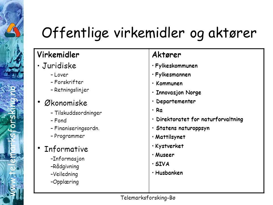 www.telemarksforsking.no Telemarksforsking-Bø Offentlige virkemidler og aktører Virkemidler Juridiske – Lover – Forskrifter – Retningslinjer Økonomiske – Tilskuddsordninger – Fond – Finaniseringsordn.