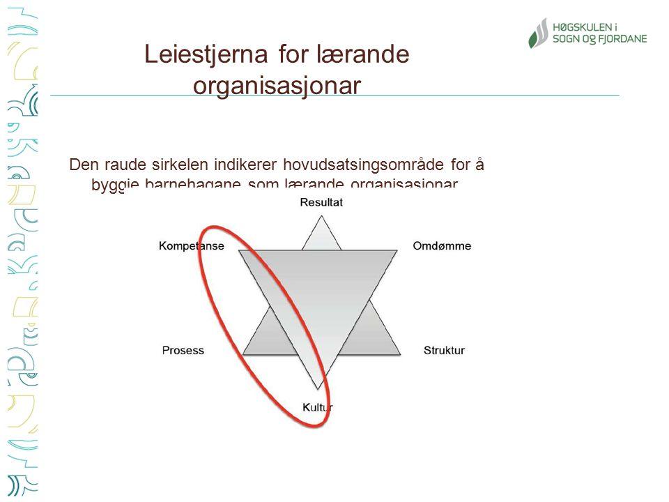 Leiestjerna for lærande organisasjonar Den raude sirkelen indikerer hovudsatsingsområde for å byggje barnehagane som lærande organisasjonar.