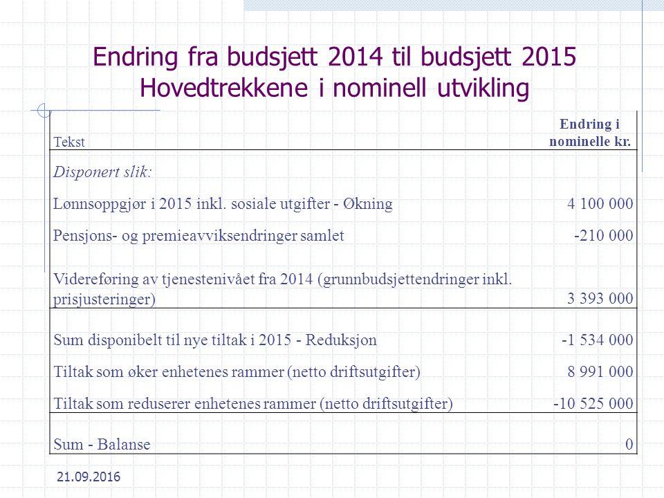 21.09.2016 Endring fra budsjett 2014 til budsjett 2015 Hovedtrekkene i nominell utvikling Tekst Endring i nominelle kr.