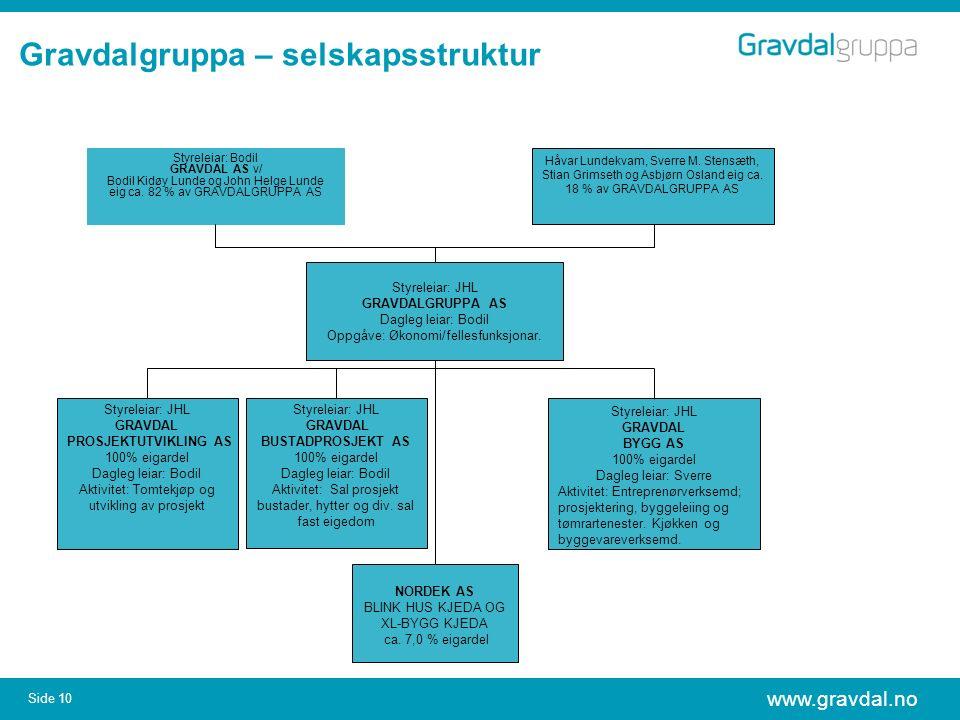 www.gravdal.no Side 10 Gravdalgruppa – selskapsstruktur Styreleiar: Bodil GRAVDAL AS v/ Bodil Kidøy Lunde og John Helge Lunde eig ca. 82 % av GRAVDALG