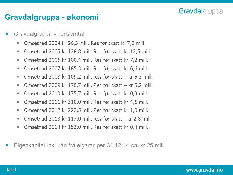 www.gravdal.no Side 11 Gravdalgruppa - økonomi Gravdalgruppa - konserntal Omsetnad 2004 kr 96,3 mill. Res før skatt kr 7,0 mill. Omsetnad 2005 kr 128,