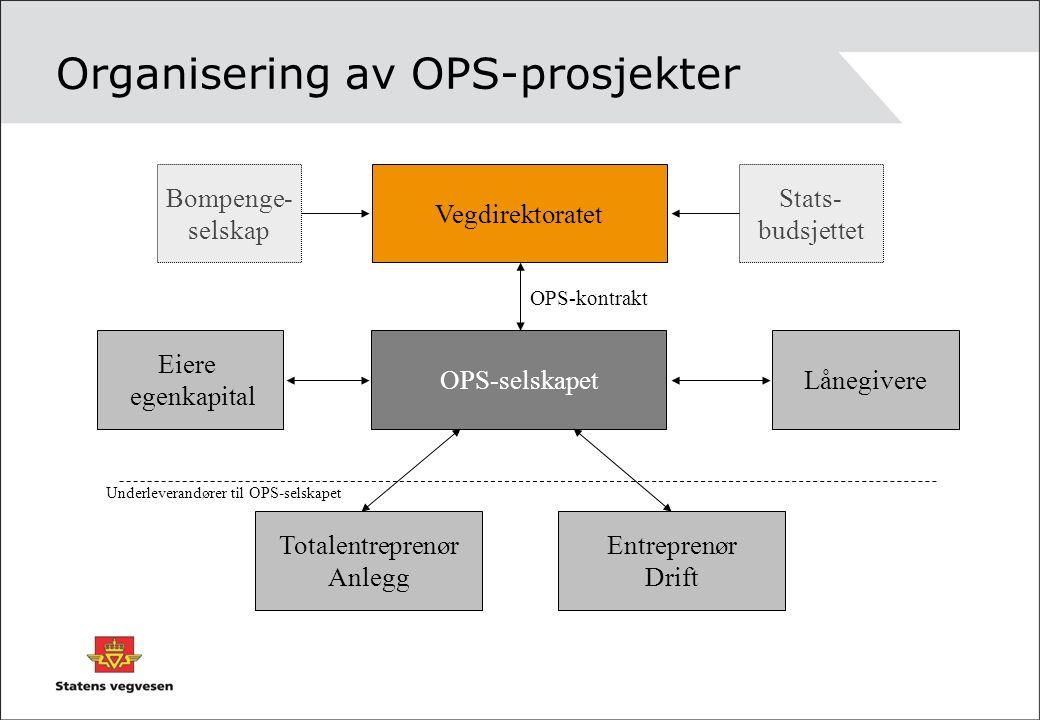 Organisering av OPS-prosjekter Vegdirektoratet OPS-selskapetLånegivere Eiere egenkapital Entreprenør Drift Totalentreprenør Anlegg Underleverandører t