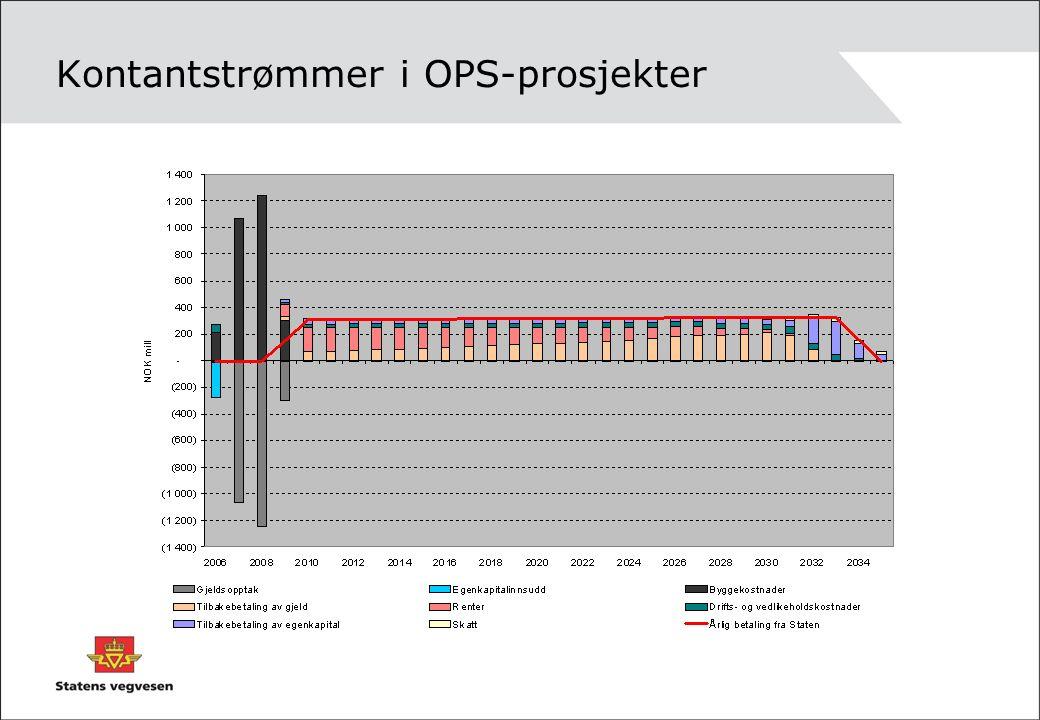 Kontantstrømmer i OPS-prosjekter