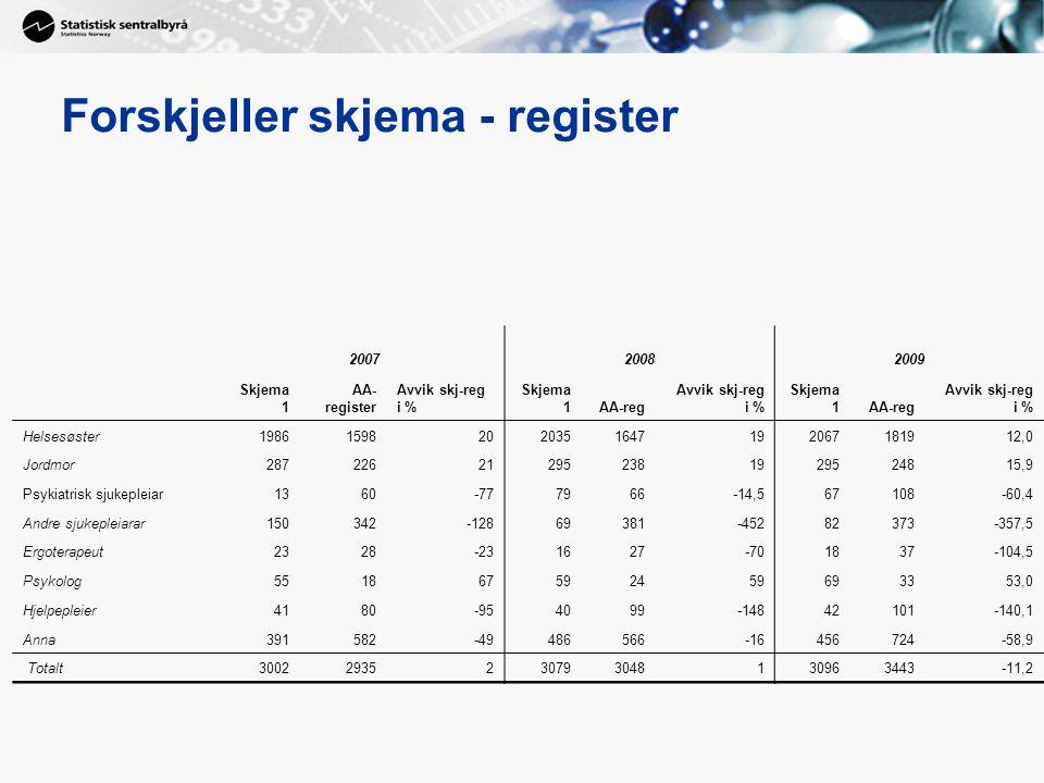 3 Forskjeller skjema - register 200720082009 Skjema 1 AA- register Avvik skj-reg i % Skjema 1AA-reg Avvik skj-reg i % Skjema 1AA-reg Avvik skj-reg i % Helsesøster198615982020351647192067181912,0 Jordmor287226212952381929524815,9 Psykiatrisk sjukepleiar1360-777966-14,567108-60,4 Andre sjukepleiarar150342-12869381-45282373-357,5 Ergoterapeut2328-231627-701837-104,5 Psykolog551867592459693353,0 Hjelpepleier4180-954099-14842101-140,1 Anna391582-49486566-16456724-58,9 Totalt30022935230793048130963443-11,2