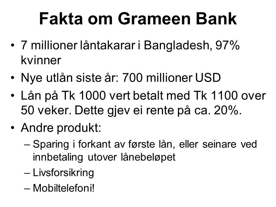 Fakta om Grameen Bank 7 millioner låntakarar i Bangladesh, 97% kvinner Nye utlån siste år: 700 millioner USD Lån på Tk 1000 vert betalt med Tk 1100 over 50 veker.