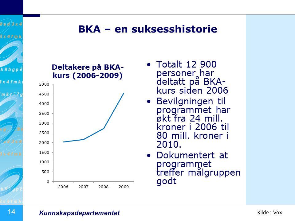 14 Kunnskapsdepartementet BKA – en suksesshistorie Totalt 12 900 personer har deltatt på BKA- kurs siden 2006 Bevilgningen til programmet har økt fra 24 mill.