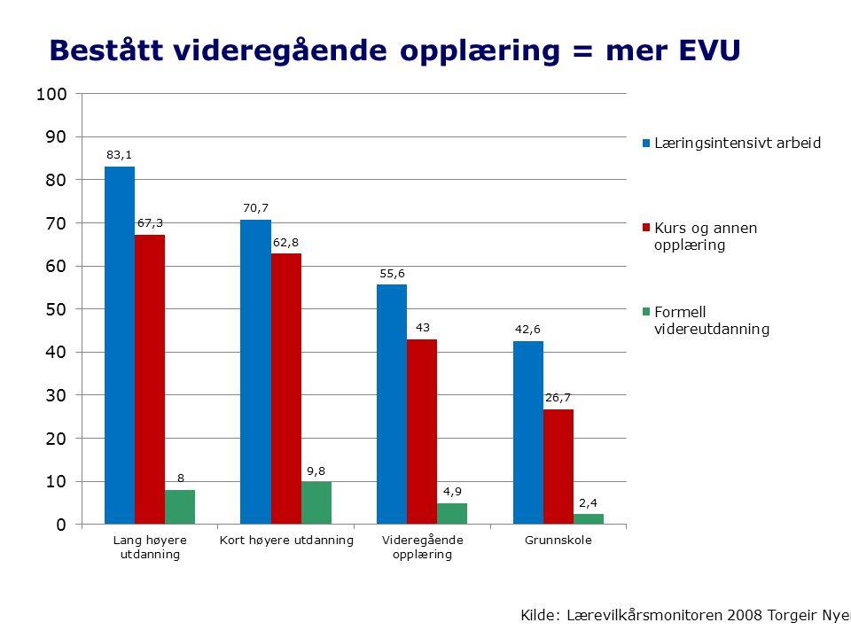 Bestått videregående opplæring = mer EVU Kilde: Lærevilkårsmonitoren 2008 Torgeir Nyen, FAFO