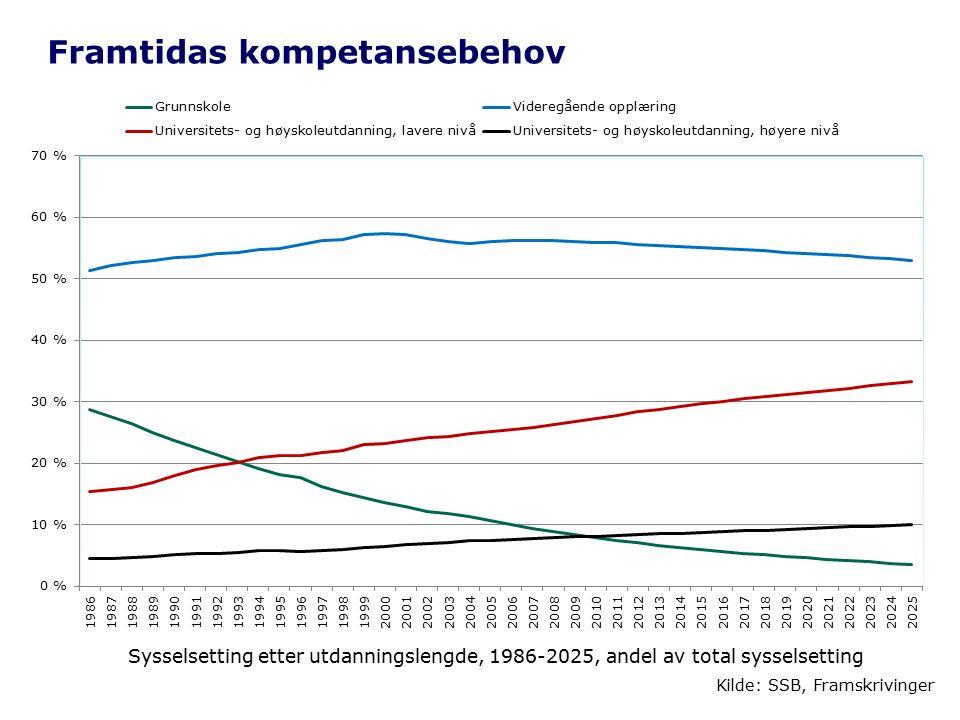 Framtidas kompetansebehov Kilde: SSB, Framskrivinger Sysselsetting etter utdanningslengde, 1986-2025, andel av total sysselsetting