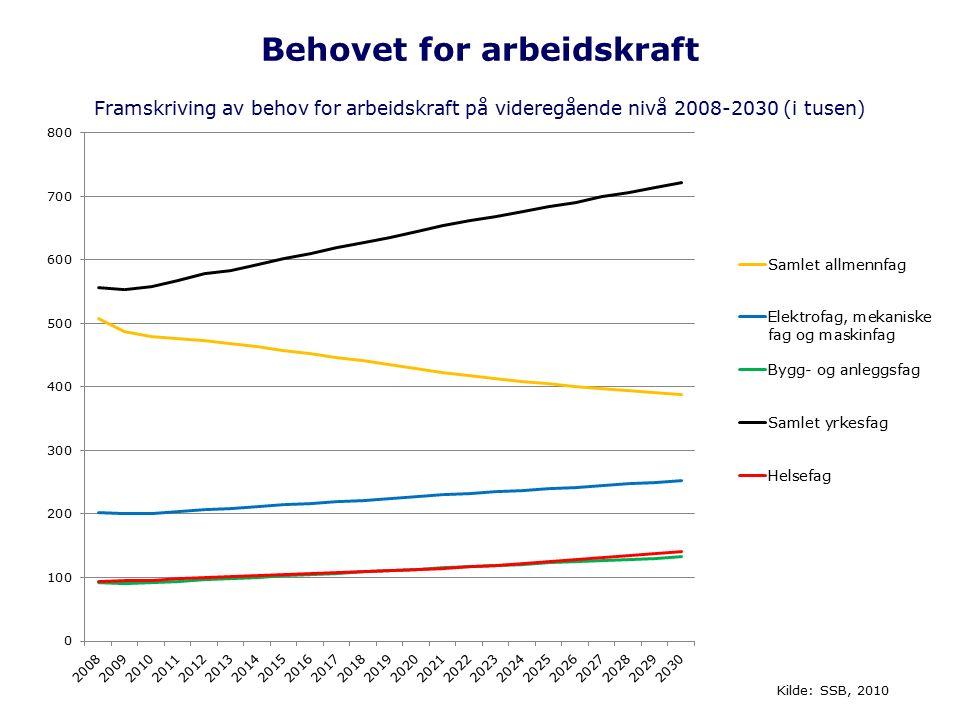 Behovet for arbeidskraft Framskriving av behov for arbeidskraft på videregående nivå 2008-2030 (i tusen) Kilde: SSB, 2010
