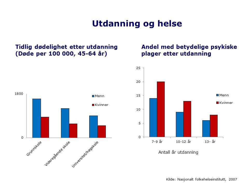 Utdanning og helse Andel med betydelige psykiske plager etter utdanning Antall år utdanning Tidlig dødelighet etter utdanning (Døde per 100 000, 45-64 år) Kilde: Nasjonalt folkehelseinstitutt, 2007