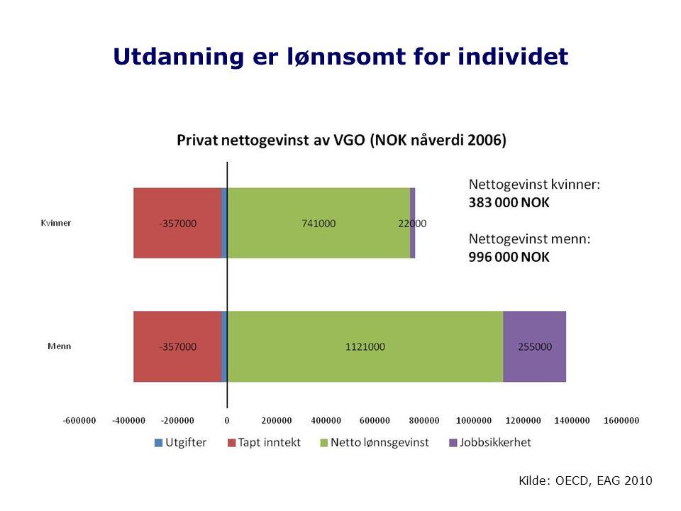 Utdanning er lønnsomt for individet Kilde: OECD, EAG 2010