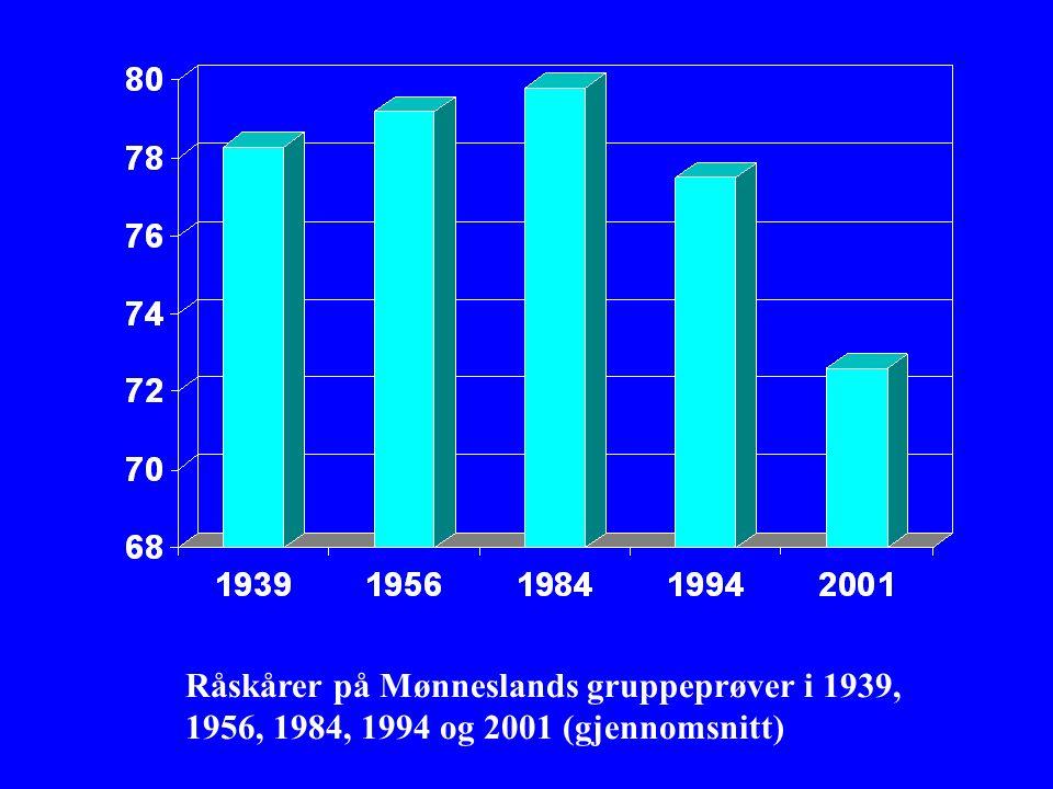 Råskårer på Mønneslands gruppeprøver i 1939, 1956, 1984, 1994 og 2001 (gjennomsnitt)