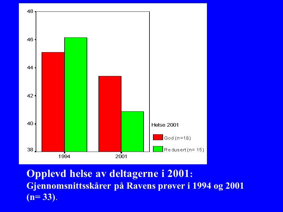 Opplevd helse av deltagerne i 2001 : Gjennomsnittsskårer på Ravens prøver i 1994 og 2001 (n= 33).