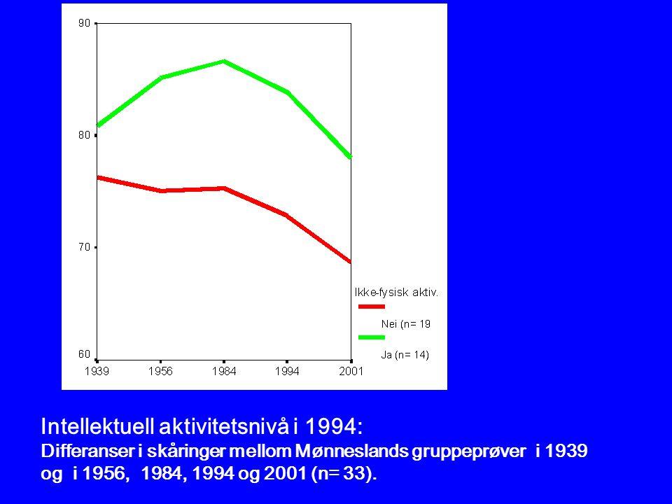 Intellektuell aktivitetsnivå i 1994: Differanser i skåringer mellom Mønneslands gruppeprøver i 1939 og i 1956, 1984, 1994 og 2001 (n= 33).