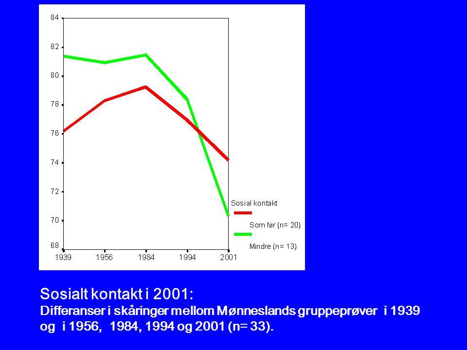 Sosialt kontakt i 2001: Differanser i skåringer mellom Mønneslands gruppeprøver i 1939 og i 1956, 1984, 1994 og 2001 (n= 33).
