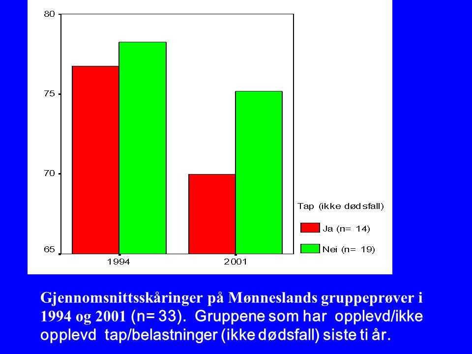 Gjennomsnittsskåringer på Mønneslands gruppeprøver i 1994 og 2001 (n= 33).