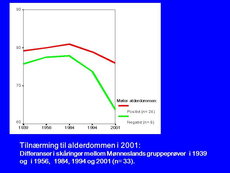 Tilnærming til alderdommen i 2001: Differanser i skåringer mellom Mønneslands gruppeprøver i 1939 og i 1956, 1984, 1994 og 2001 (n= 33).