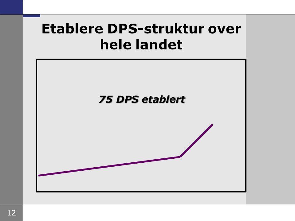 12 Etablere DPS-struktur over hele landet 75 DPS etablert
