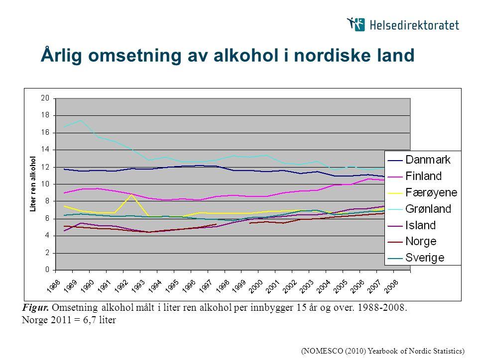 Årlig omsetning av alkohol i nordiske land (NOMESCO (2010) Yearbook of Nordic Statistics) Figur. Omsetning alkohol målt i liter ren alkohol per innbyg