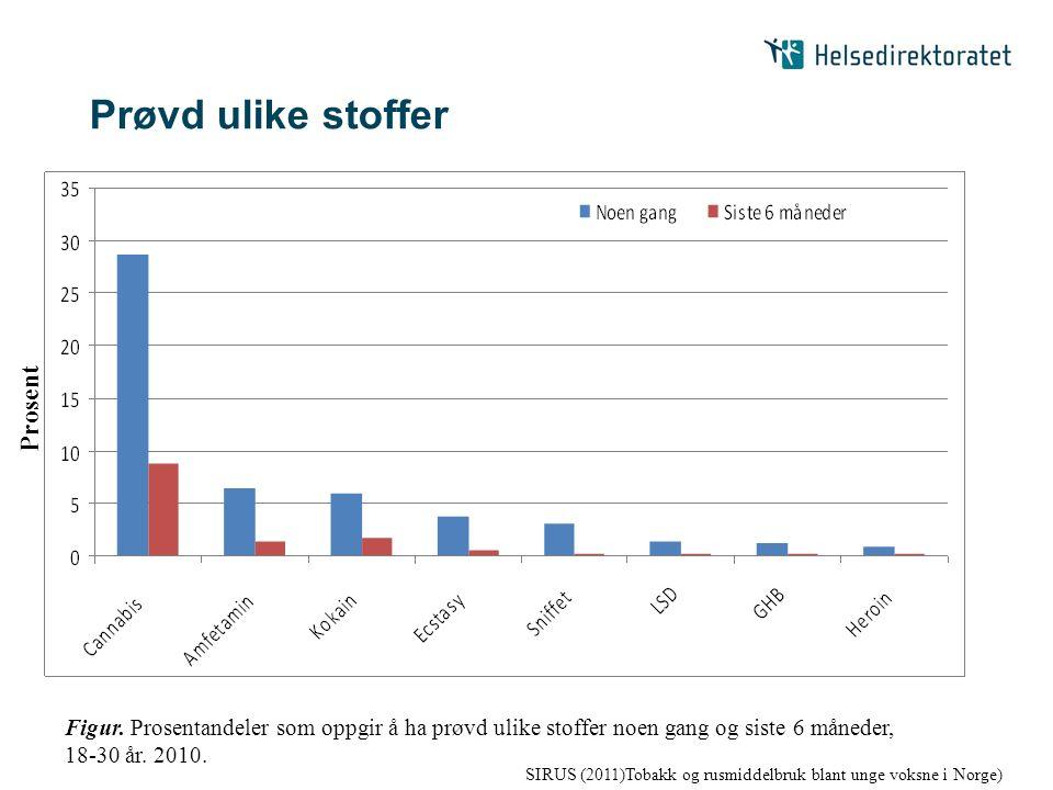 Prøvd ulike stoffer SIRUS (2011)Tobakk og rusmiddelbruk blant unge voksne i Norge) Figur. Prosentandeler som oppgir å ha prøvd ulike stoffer noen gang