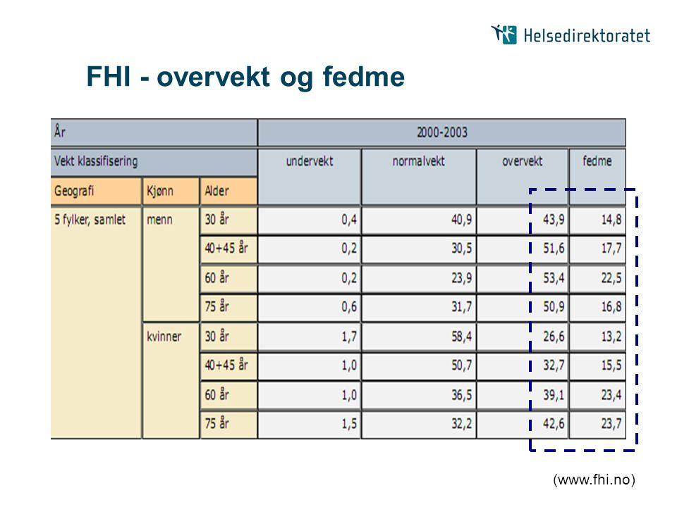 FHI - overvekt og fedme (www.fhi.no)
