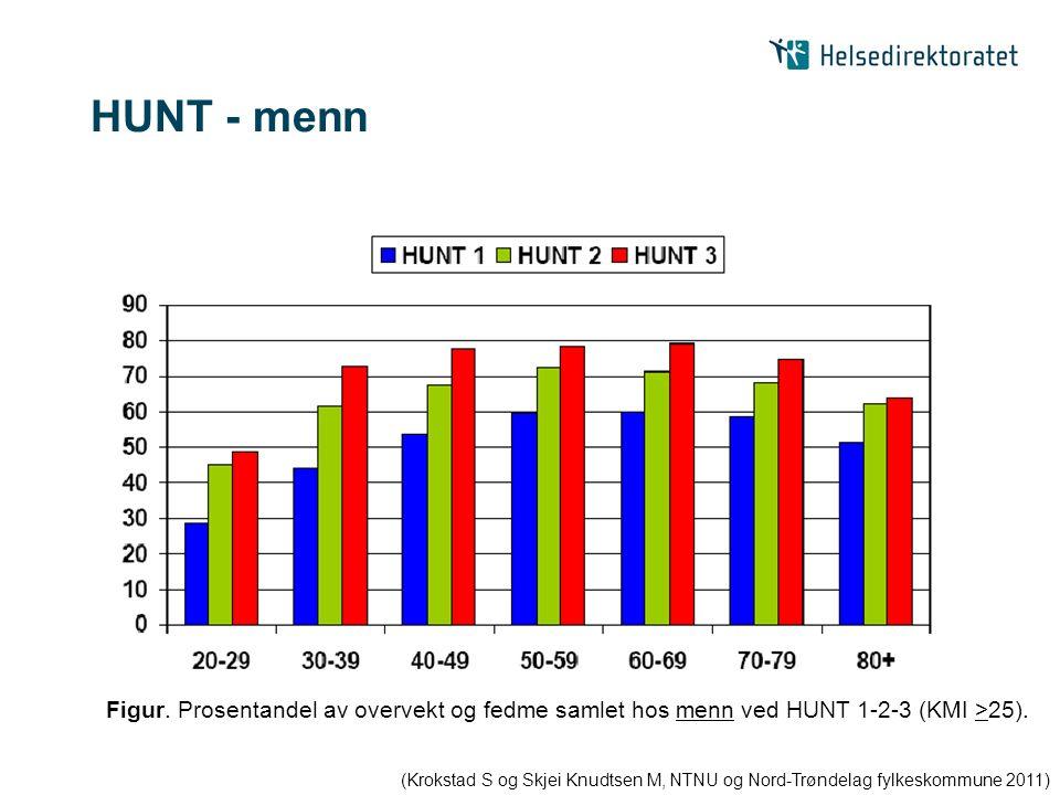 HUNT - menn Figur. Prosentandel av overvekt og fedme samlet hos menn ved HUNT 1-2-3 (KMI >25).