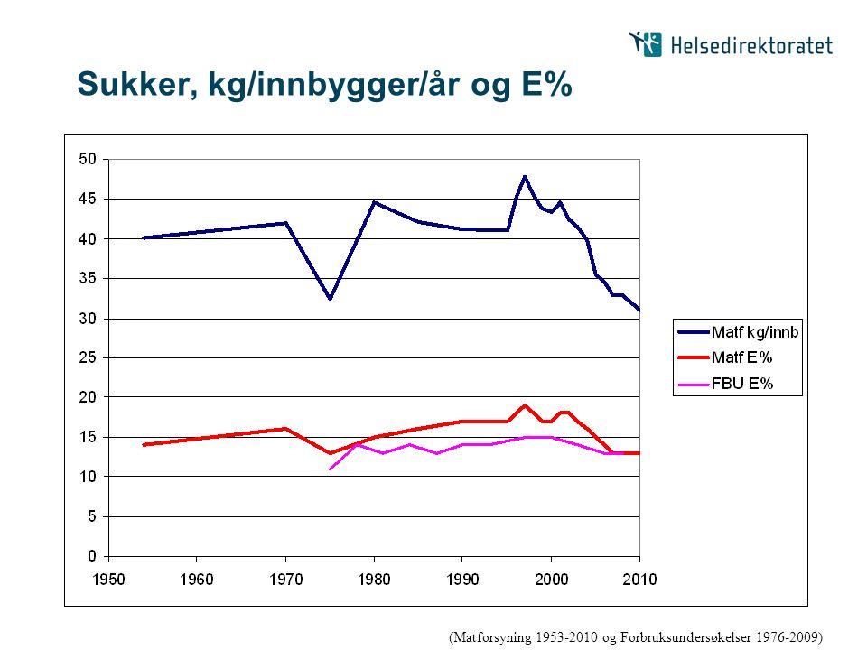 Sukker, kg/innbygger/år og E% (Matforsyning 1953-2010 og Forbruksundersøkelser 1976-2009)
