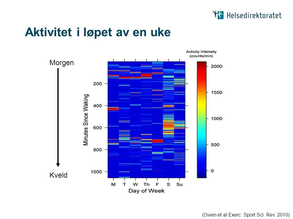 Aktivitet i løpet av en uke (Owen et al Exerc. Sport Sci. Rev. 2010) Morgen Kveld