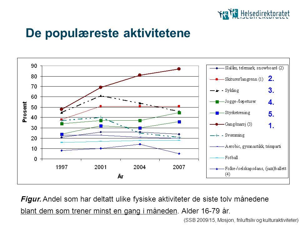 De populæreste aktivitetene (SSB 2009/15, Mosjon, friluftsliv og kulturaktiviteter) 1. 2. 3. 4. 5. Figur. Andel som har deltatt ulike fysiske aktivite